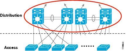 مدل سه لایه ای سیسکو برای طراحی شبکه