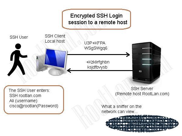 SSH---Session