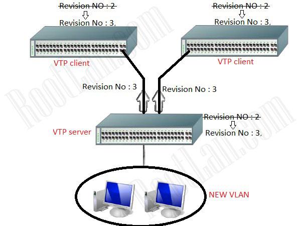پروتکل VTP