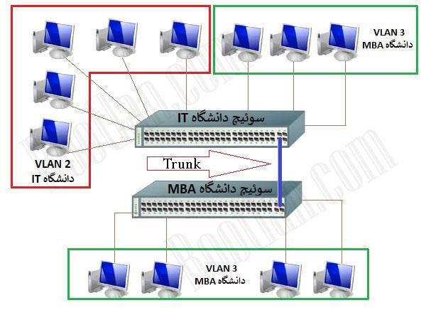 VLAN-Trunking