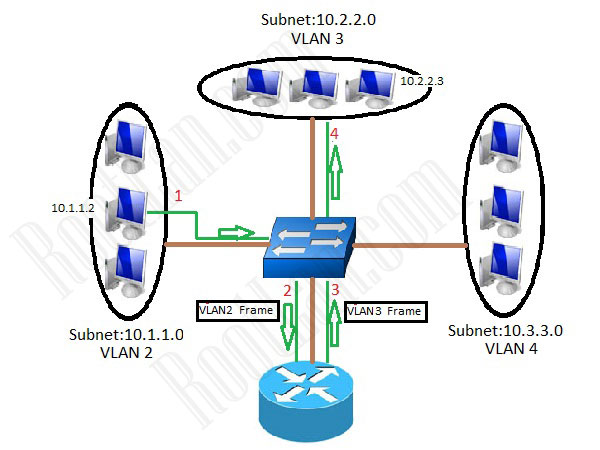 Vlan-and-Subnetting