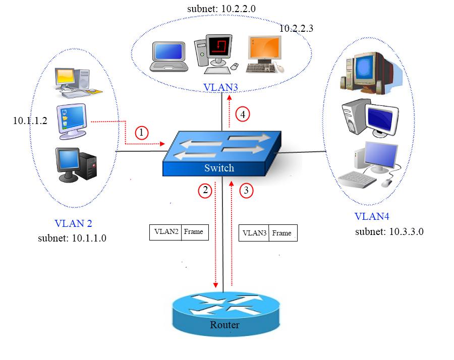 VLANها و subnetting