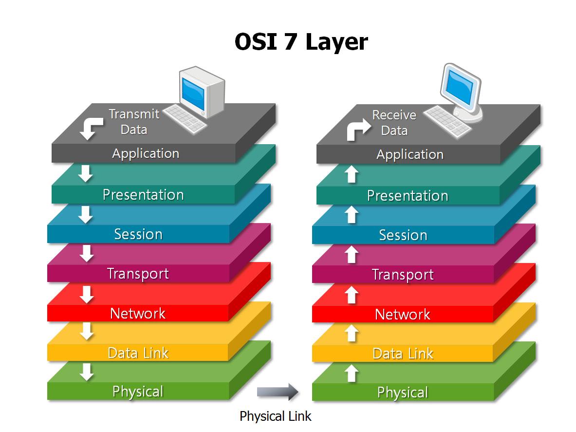 معماری 7لایه OSI