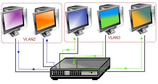 کاربرد ها و پروتکل های VLAN