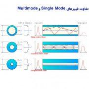 تفاوت فیبرهای نوری Multimode و Single Mode