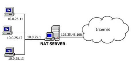 نحوه عملکرد NAT