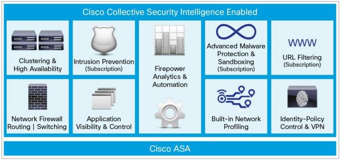 ویژگیهای مهم امنیتی Cisco ASA