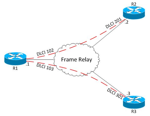معرفی پروتکل OSPF