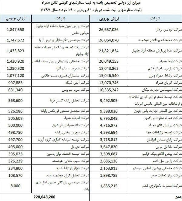 اعلام فهرست واردکنندگان گوشی با ارز دولتی 1