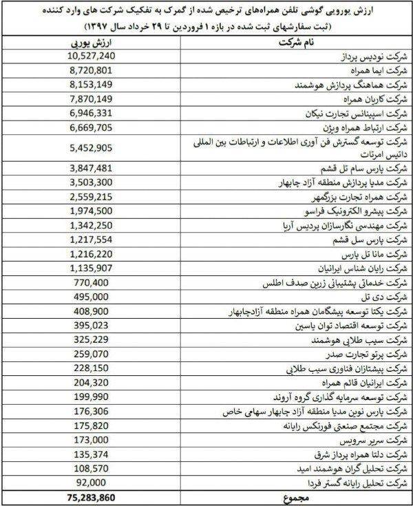 اعلام فهرست واردکنندگان گوشی با ارز دولتی 2