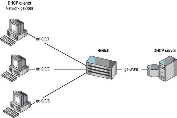 DHCP سرور