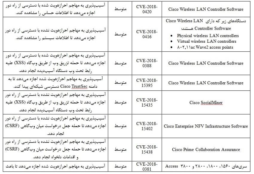 رفع آسیب پذیری سیسکو خرید سوئیچ سیسکو سیستم افزار خاورمیانه