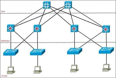 انتخاب access layer switch برای Enterprise ؟